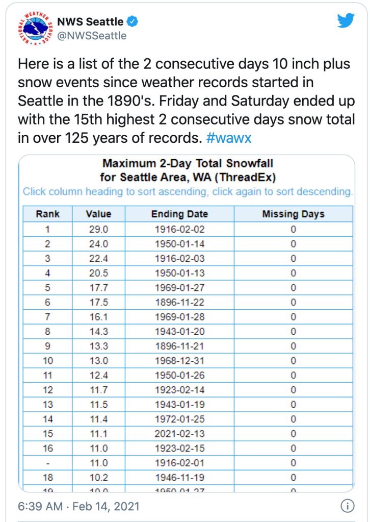 Weather Service tweet about snowfall in Seattle area